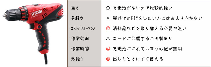 AC電動式(コード式)